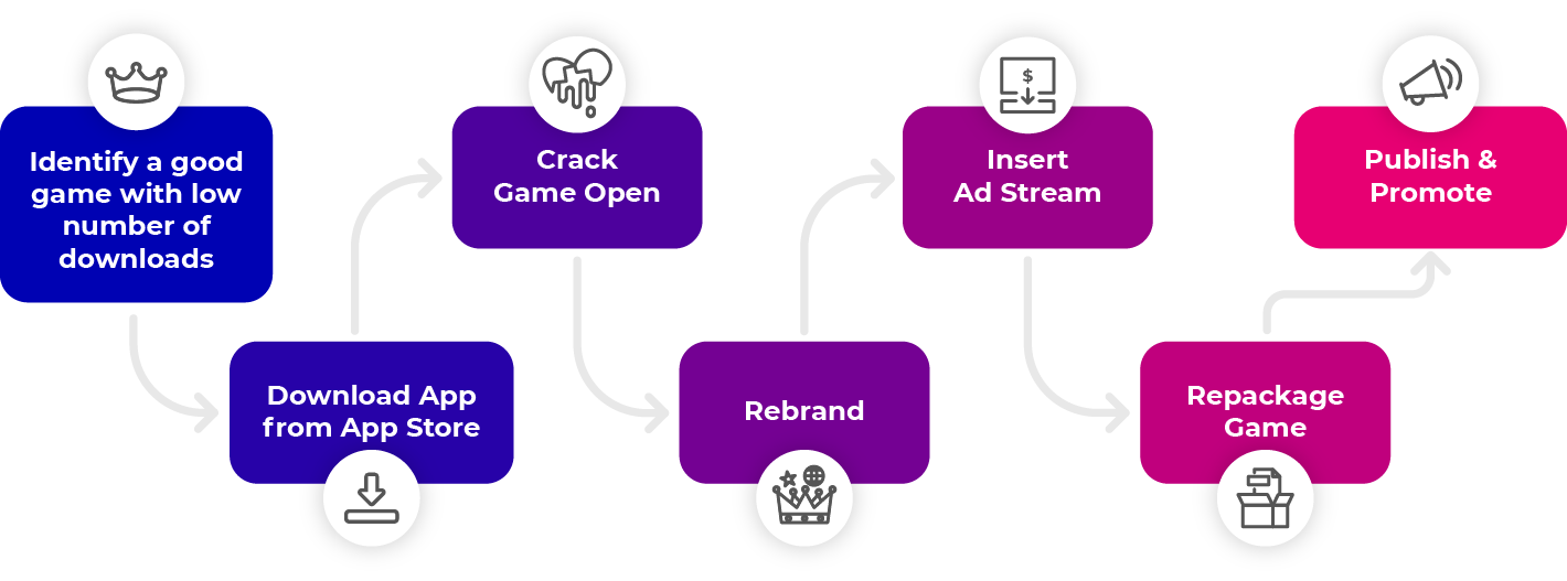 diagram of how gaming apps are repackaged